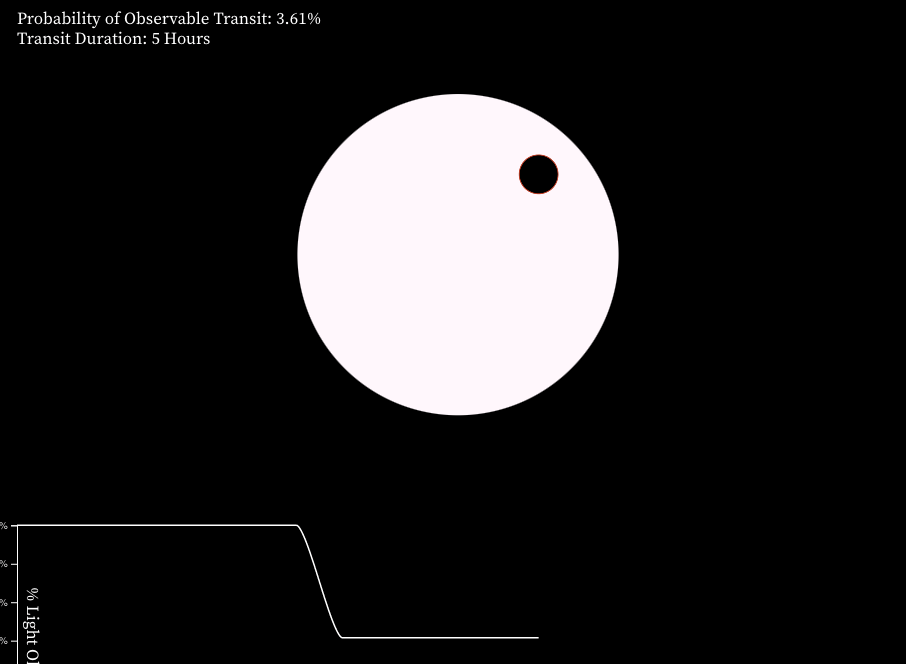 Snapshot of a simulated planetary transit across the face of its host star.